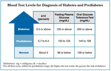 http://diabetes.niddk.nih.gov/dm/pubs/diagnosis/