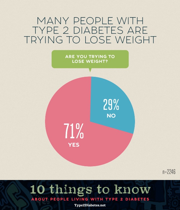 weight loss to reduce diabetes