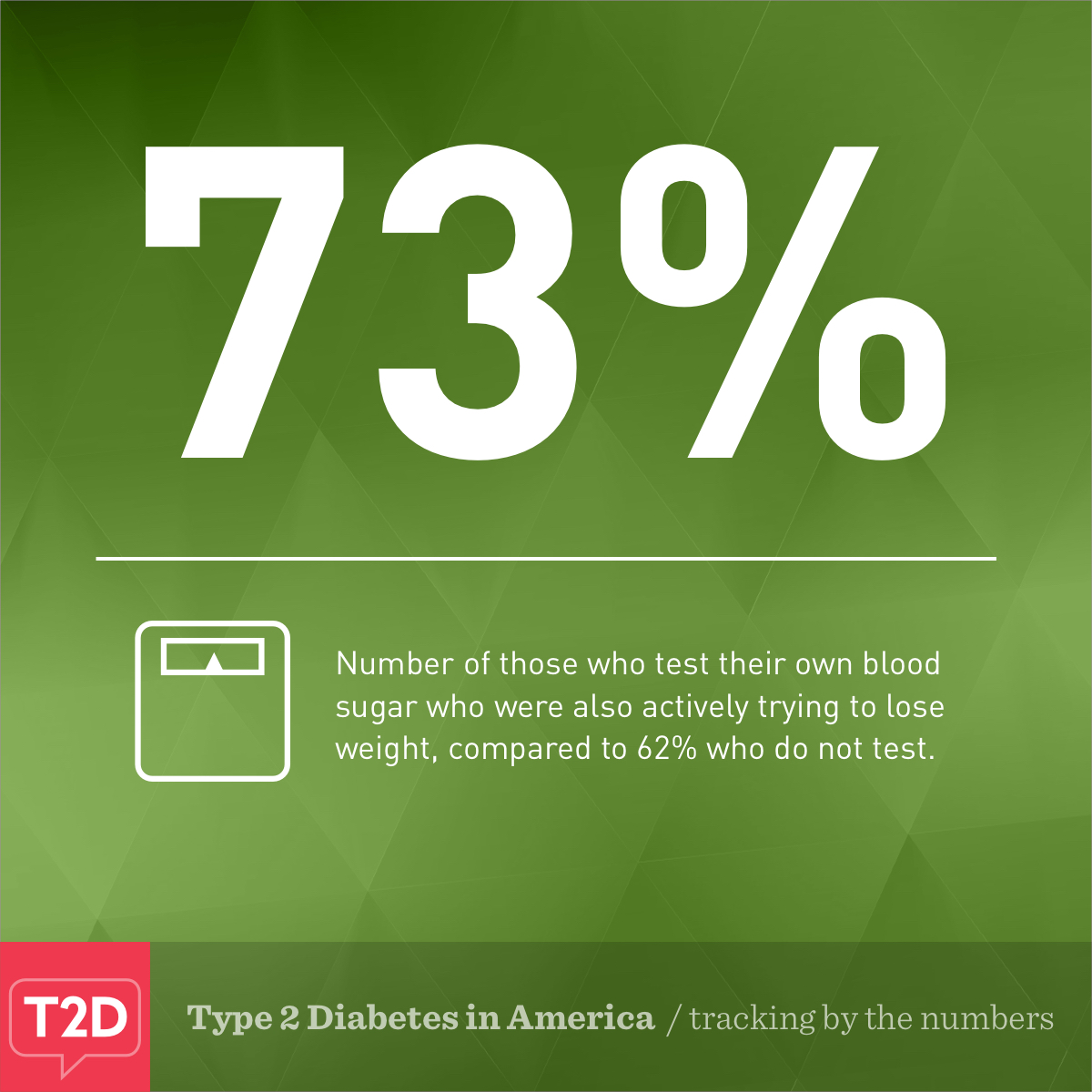 Type 2 Diabetes tracking by the numbers