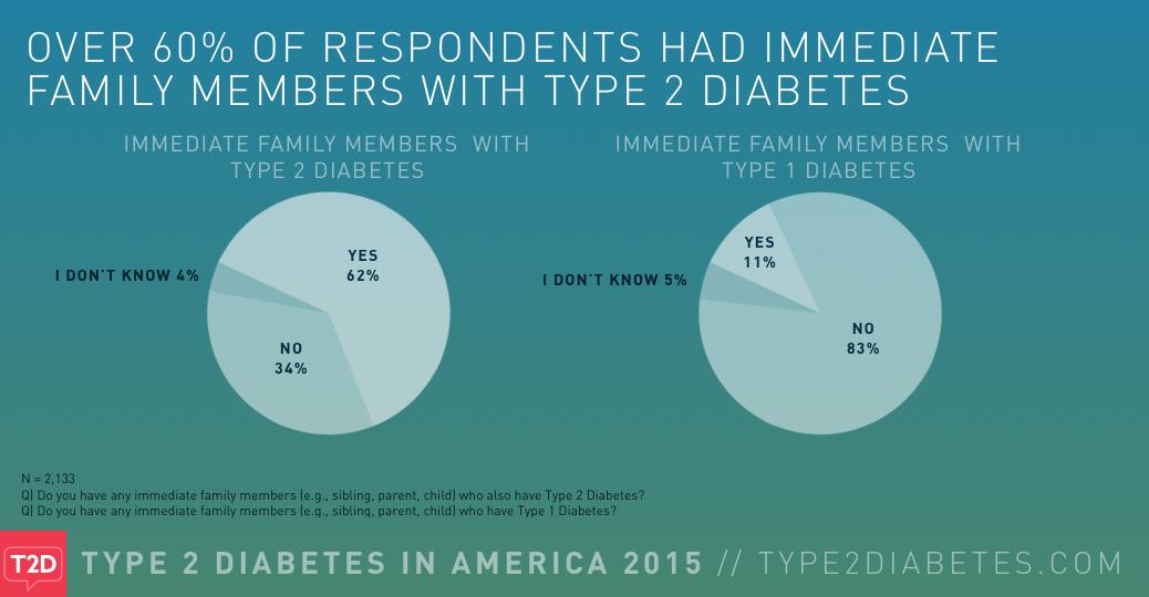 type 2 diabetes txt