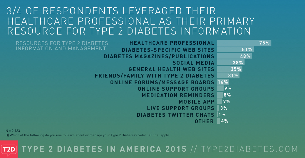 a narrative of a life plagued with type 2 diabetes Millions of people around the world live with type 1 diabetes (t1d), a life-threatening autoimmune disease that strikes both children and adults 13 things all teachers should know about type 1 diabetes - as an educator.