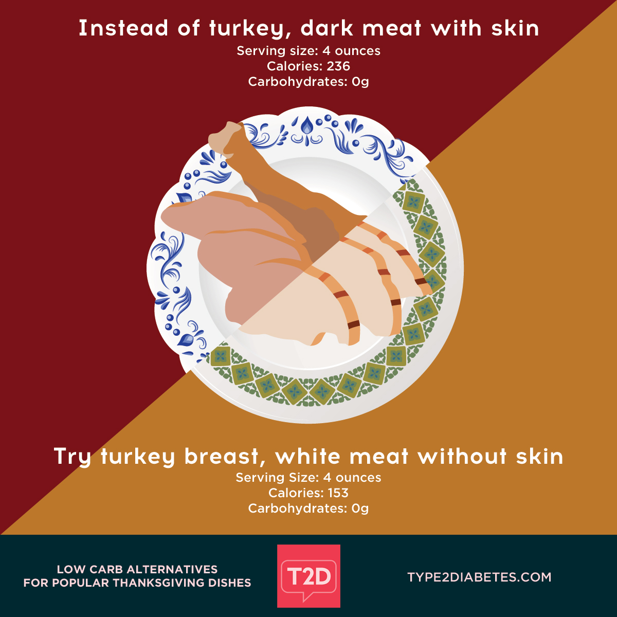 Low Carb Alternatives for Thanksgiving