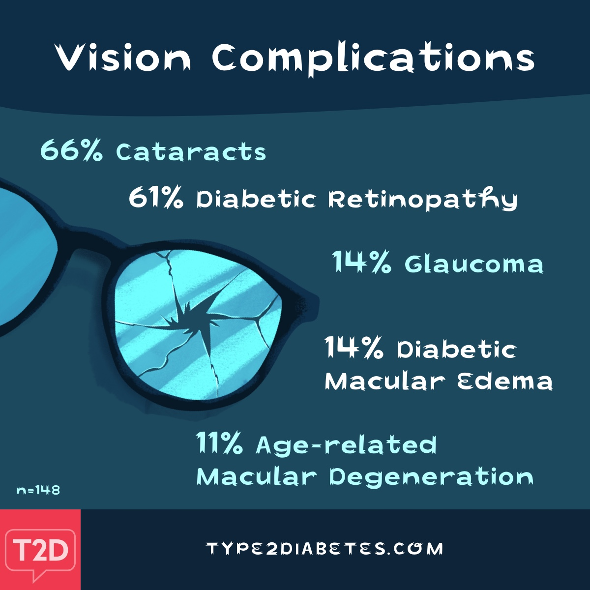 Vision complications include but are not limited to, cataracts, diabetic retinopathy and glaucoma
