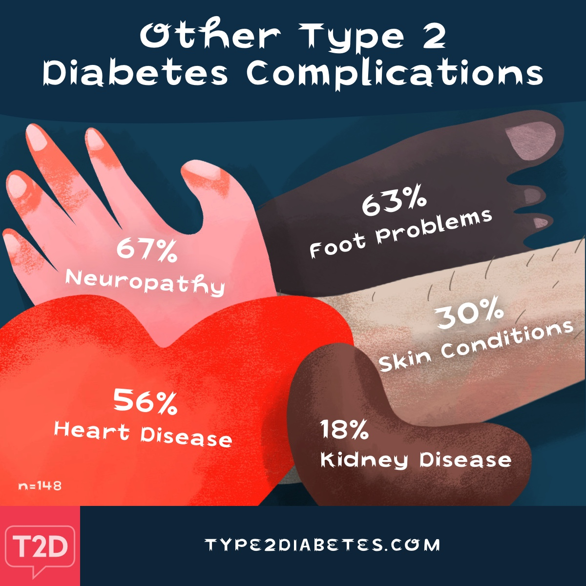 Other type 2 diabetes complications include but are not limited to, neuropathy, foot problems and heart disease