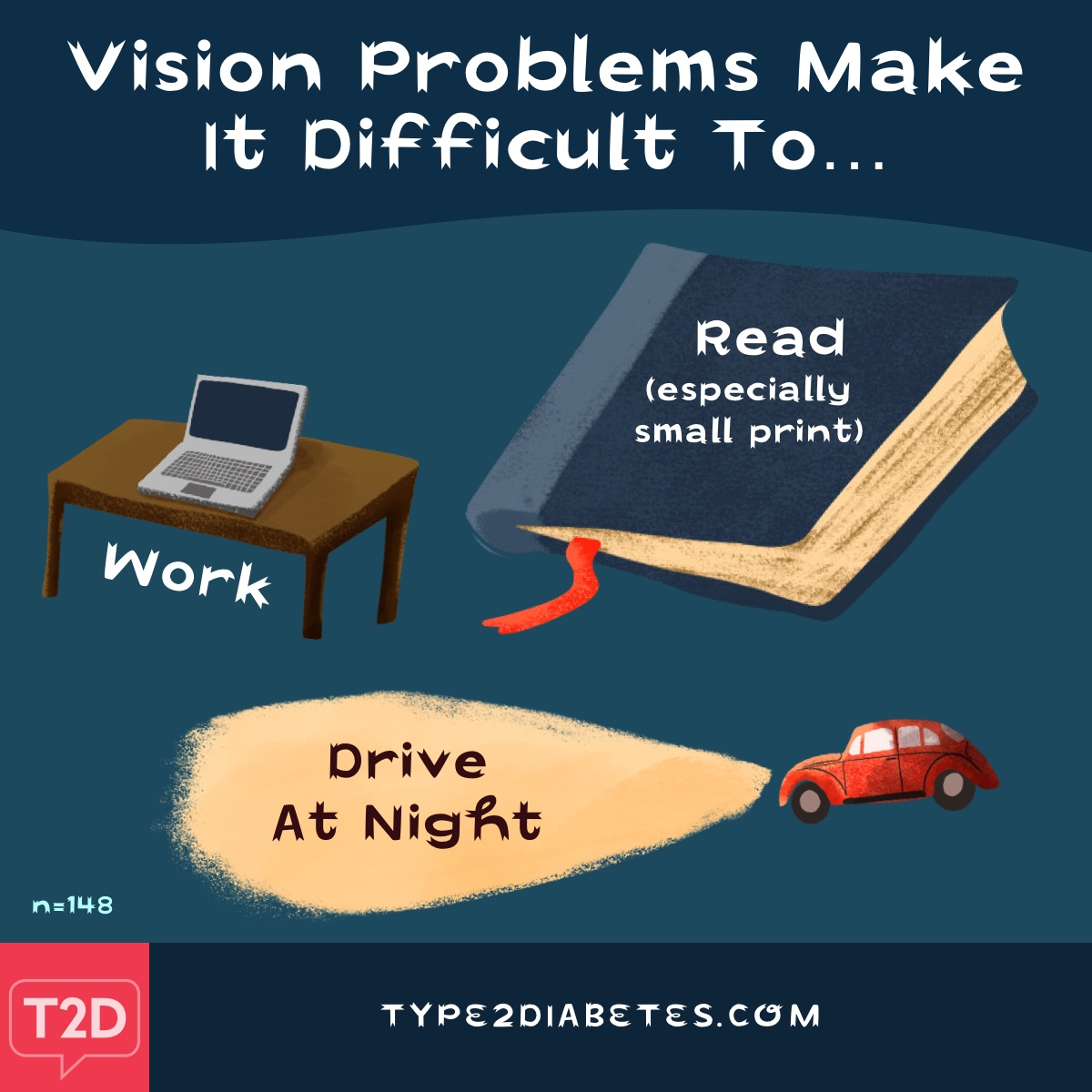 Vision problems make it difficult to read (especially small print), work and drive at night