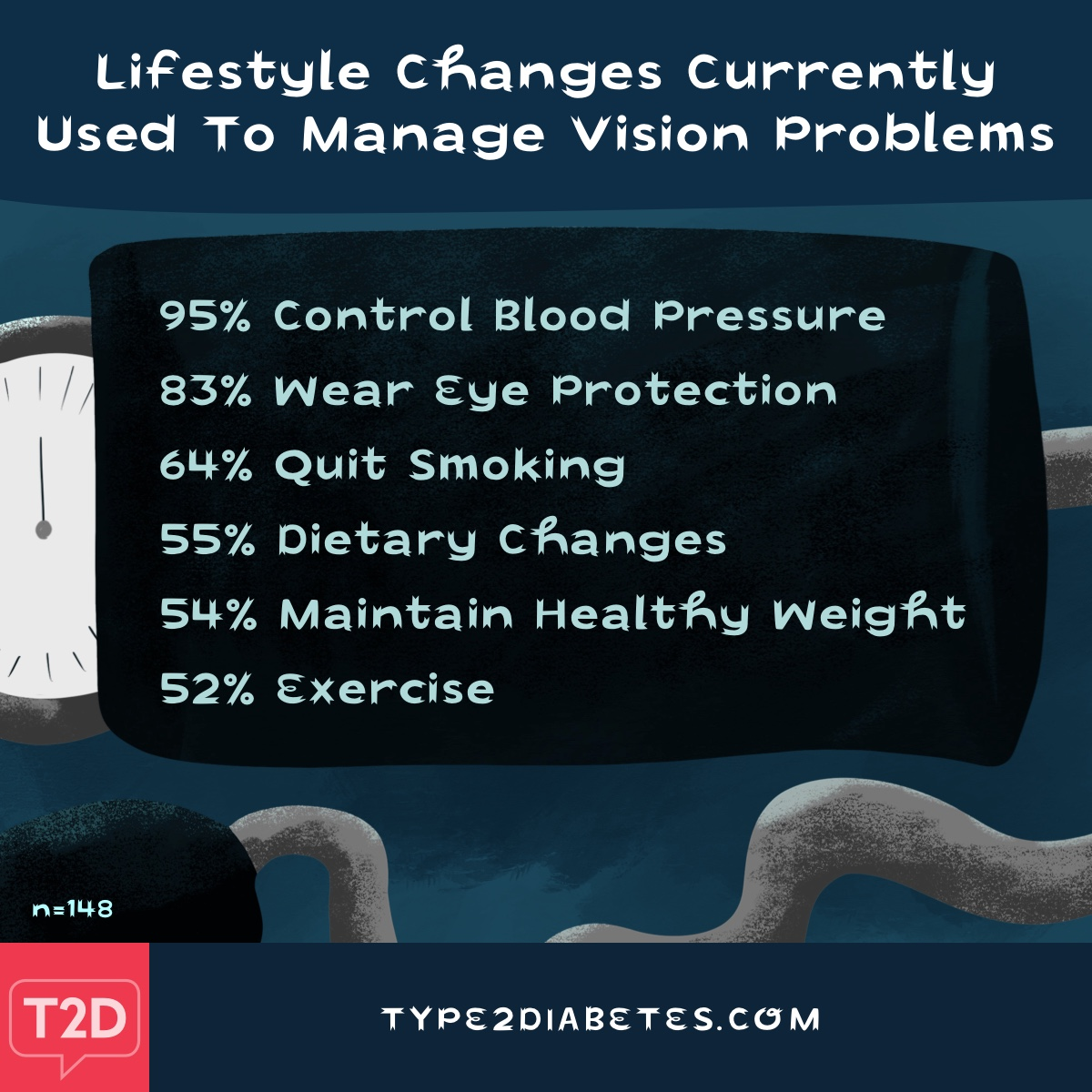 Lifestyle changes to manage vision issues are blood pressure control, eye protection, quit smoking, diet changes and exercise