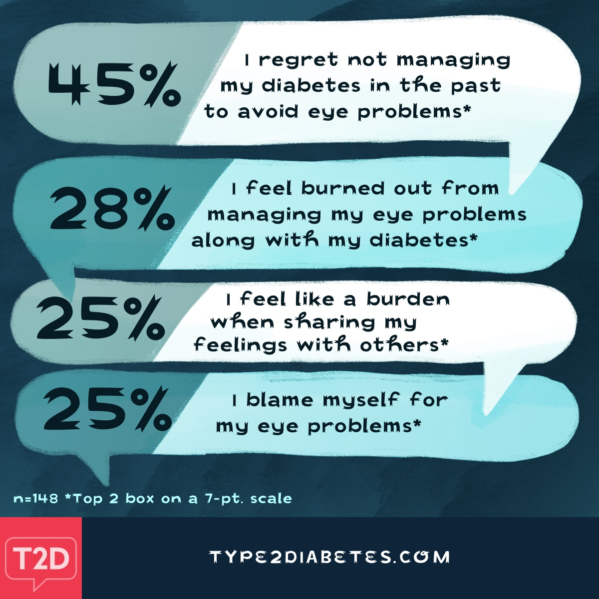 People felt regret for not managing diabetes properly and felt burned out from managing vision problems along with diabetes